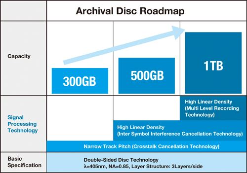 archival_disc_scaling