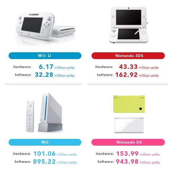 Nintendo-sales-to-date