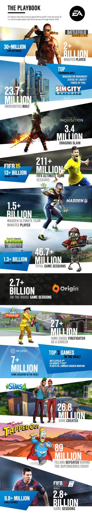 EA_Earnings_InfographicQ12015