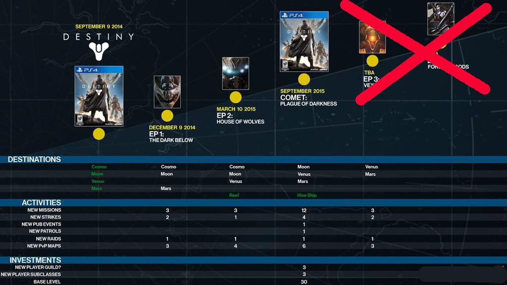 Destiny-plans