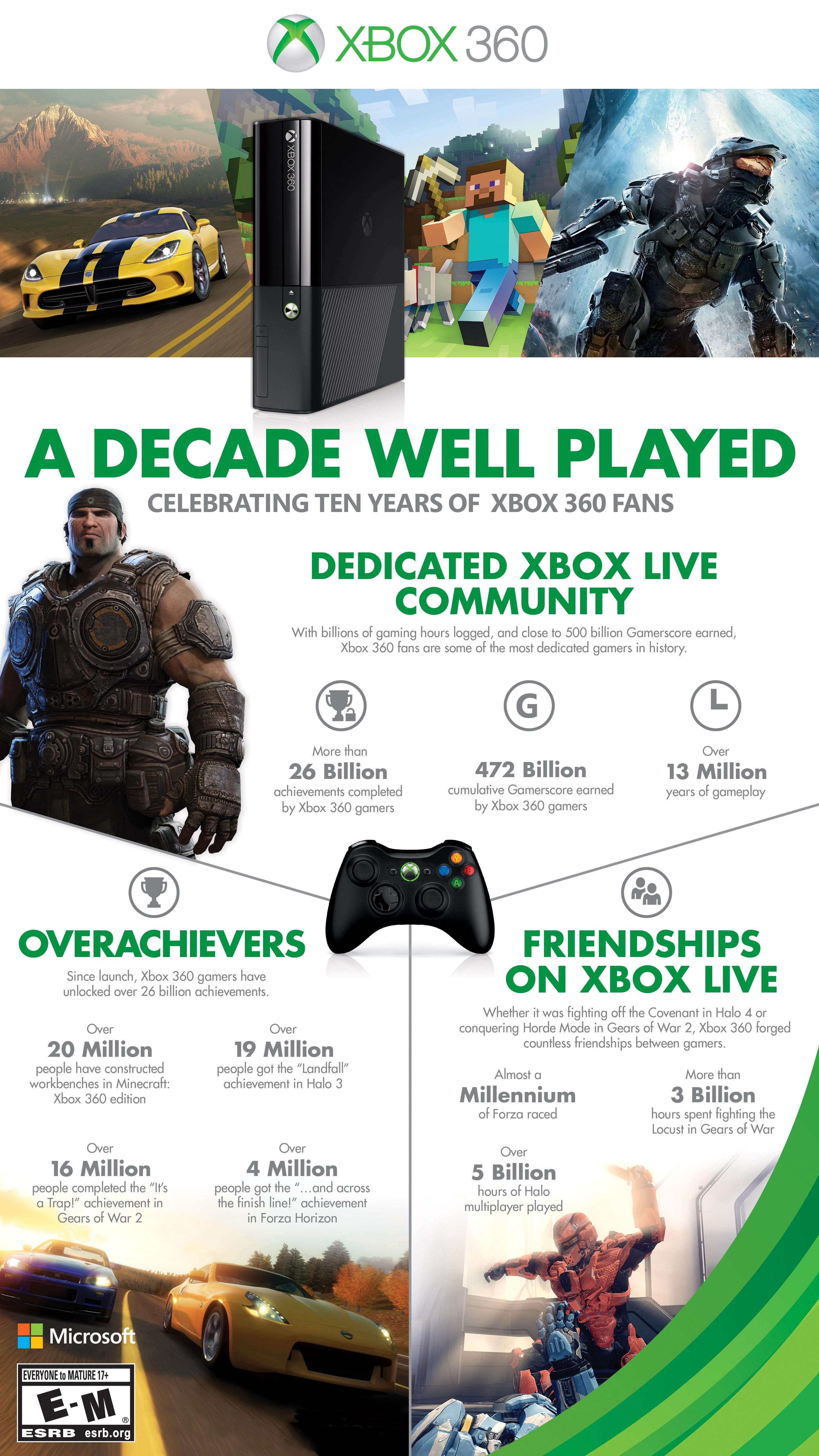Xbox360_InfoGraphic