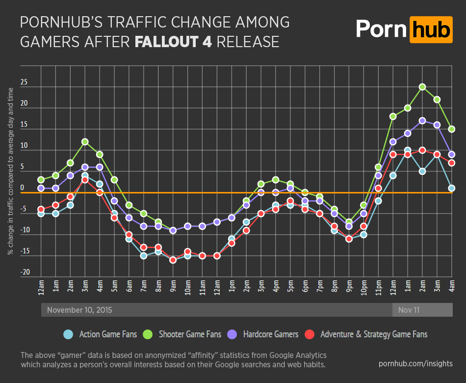 pornhub-insights-fallout-4-gamer-type-traffic