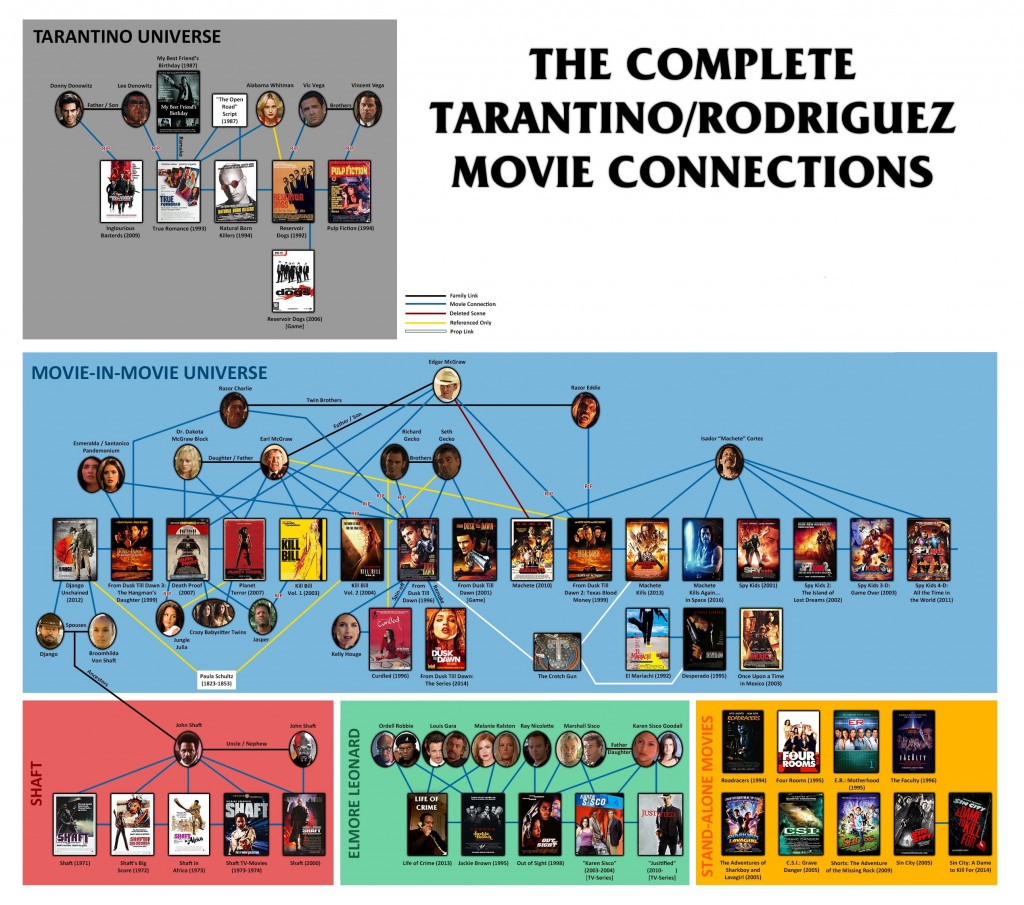 the_tarantino_rodriguez_movie_connections_by_morsoth-d6d731n