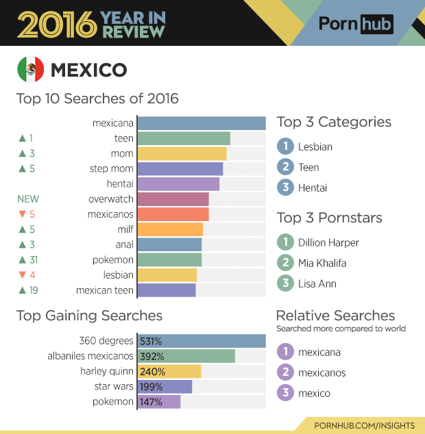 2-pornhub-insights-2016-year-review-country-mexico