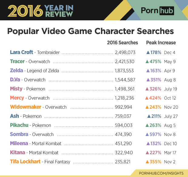 6-pornhub-insights-2016-year-review-character-game-searches