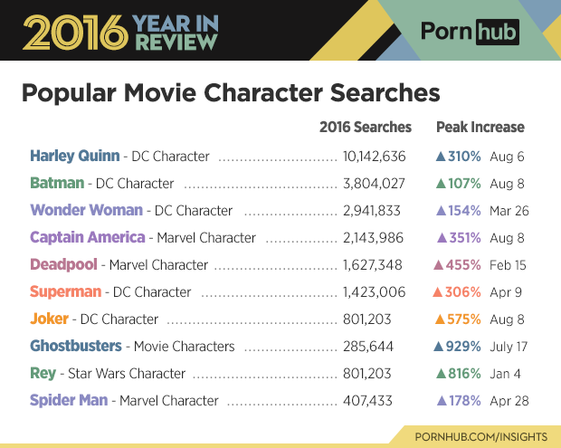 6-pornhub-insights-2016-year-review-character-movie-top-searches