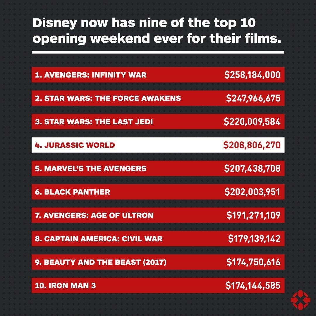 Disney Domina El Top De Peliculas Con Los Estrenos Mas Taquilleros
