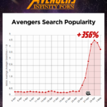 pornhub-insights-avengers-2018-search-popularity-timeline