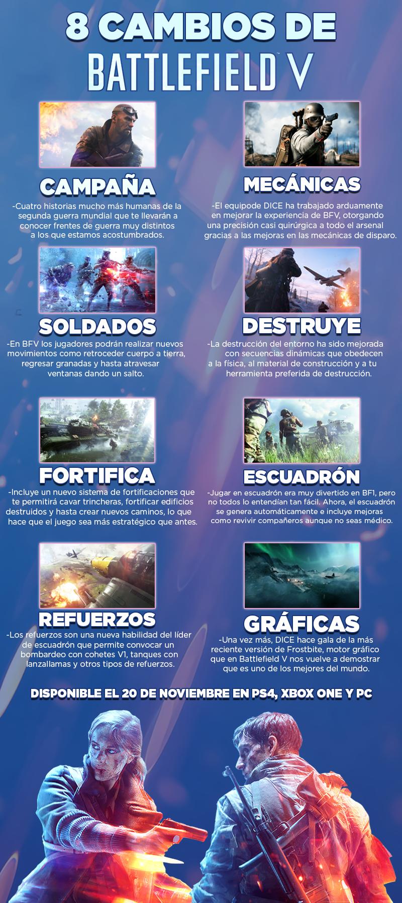 Infografía BFV