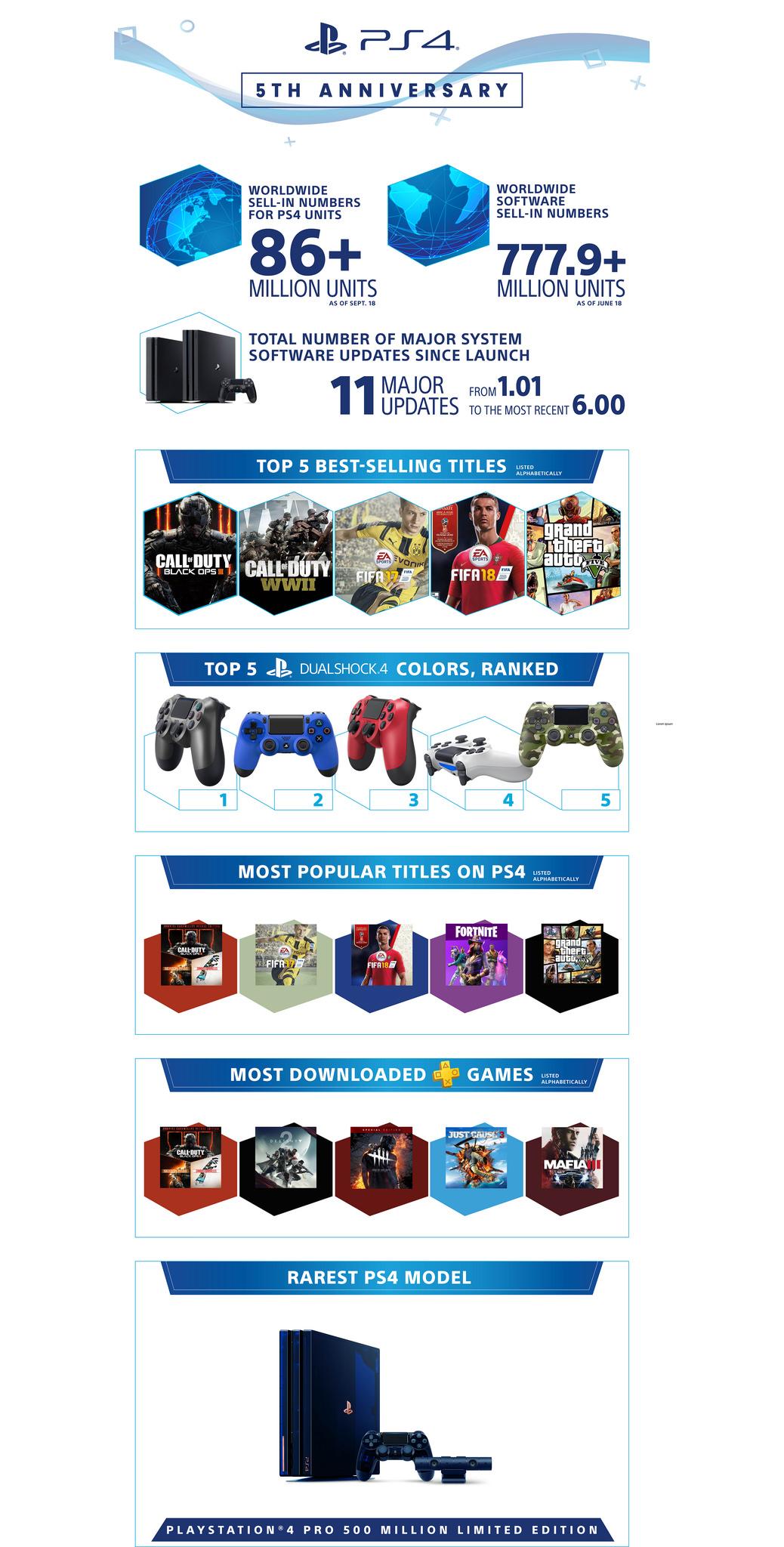 Infografia_PS4_5Aniversario