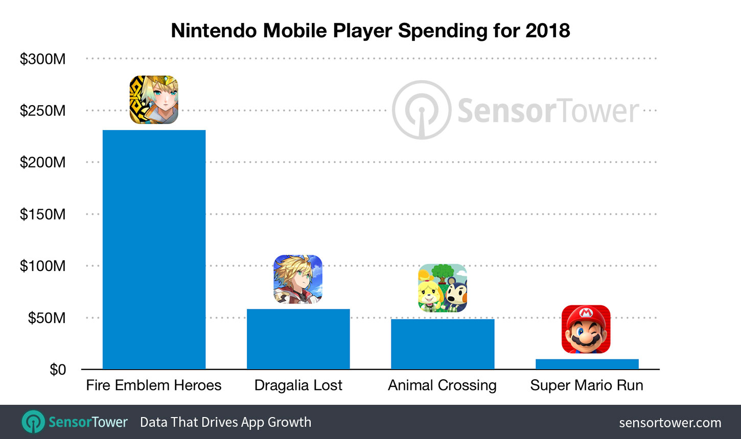 nintendo-mobile-revenue-2018-by-title