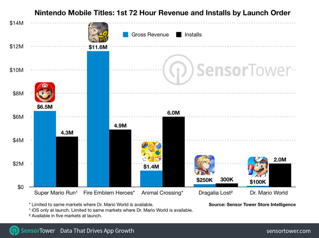 nintendo-mobile-titles-revenue-first-72-hours