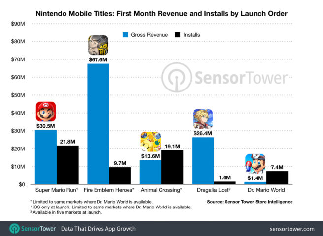 nintendo-mobile-titles-revenue-first-month-656×480