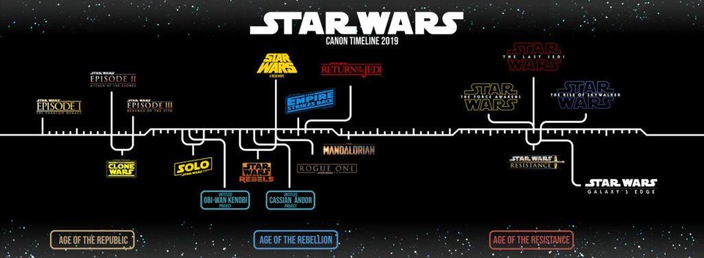 star_wars_canon_timeline_by_enkillepanatet_ddf1oaj-fullview