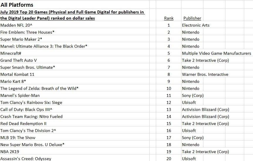 top-20-npd-july-19