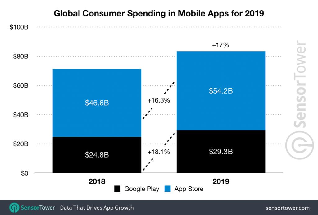 2019-app-revenue-worldwide