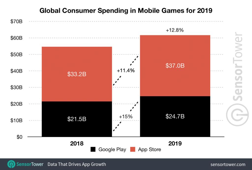 2019-game-revenue-worldwide