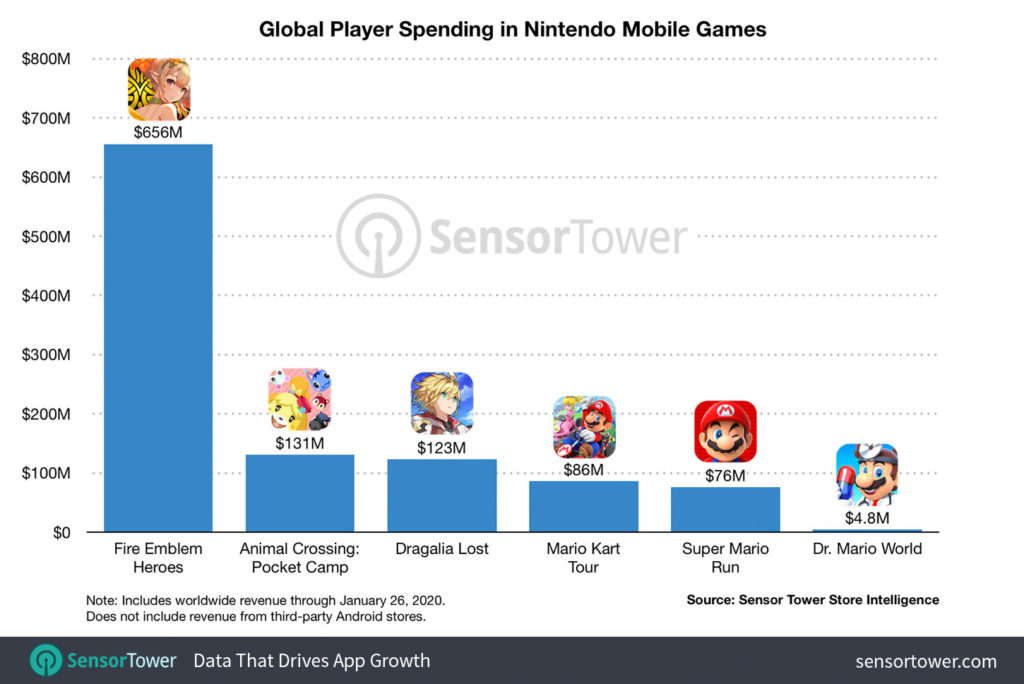 global-player-spending-nintendo-mobile-games