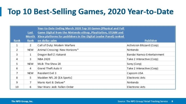 10-best-selling-US-games-as-of-March-2020