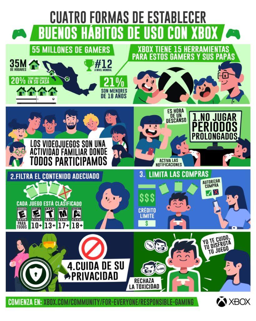 Infografia – Xbox Family Settings