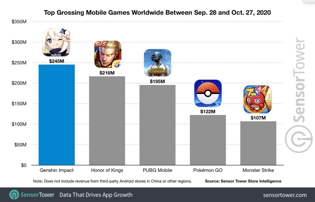 top-grossing-mobile-games-worldwide-between-sep-28-and-oct-27-2020